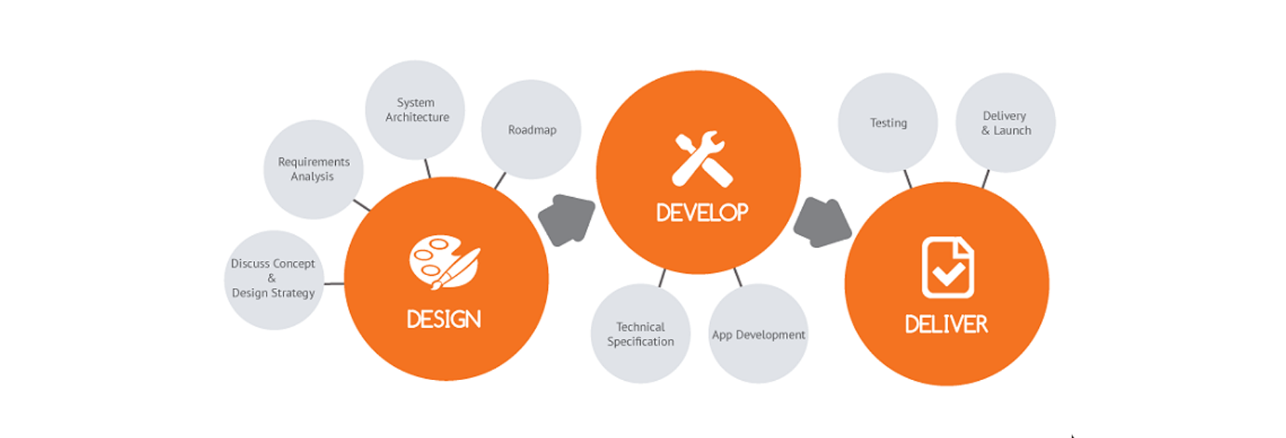 what-are-the-steps-involved-in-mobile-app-development